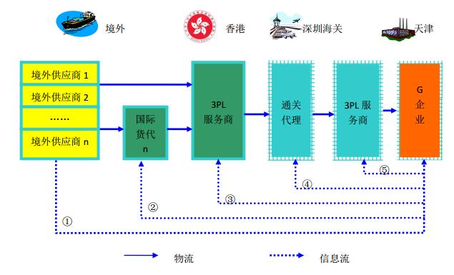 G 企业供应链管理困境 A、需要分别委托第三方物流企业到香港收货和国际货代公司到境外供应商 处收货,不仅需要与多方协调,而且议价能力较弱; B、国际采购涉及国际运输、通关配送、国内运输、香港集货等多个环节, G 企业无法及时掌握采购过程中与物流和资金流有关的信息,给财务核算和生产 安排造成不便。 方案: