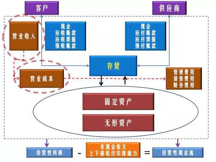 沃尔玛供应链网络结构图
