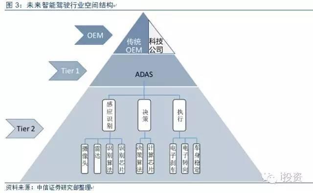 智能驾驶未来空间格局或呈现金字塔结构