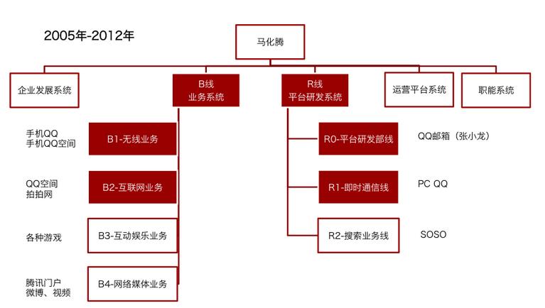 1,结构概述 上图为职能制组织结构.