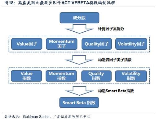 Smart Beta策略深度解析
