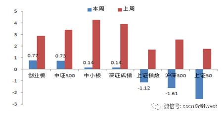 【基金策略】主动权益型基金指数表现优异